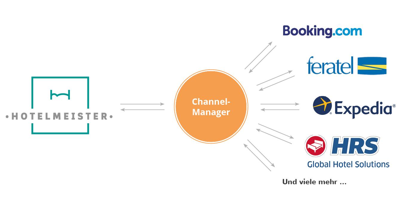 Hotelmeister Channel Manager Schnittstelle